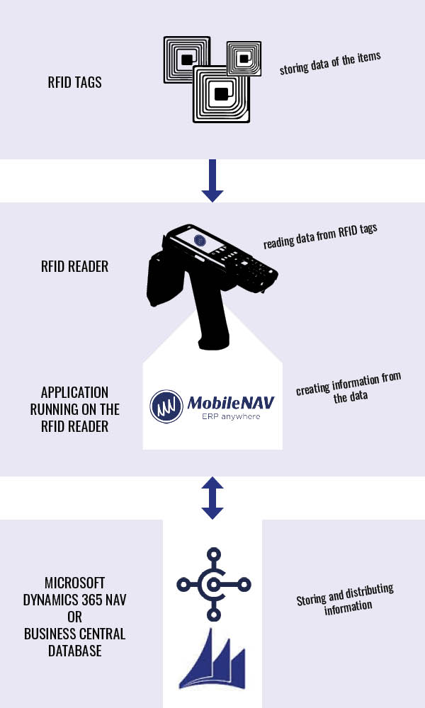 RFID reading with NAV